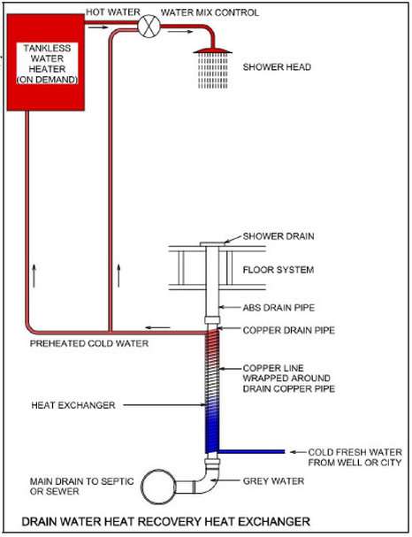 Water Heating Options For Your New Home Rcm Cad Design